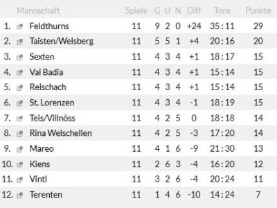 Tabelle Hinrunde2016-17